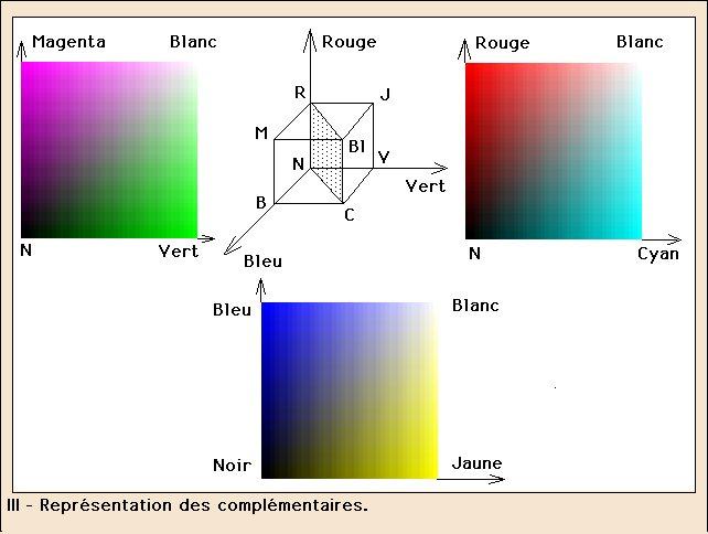 Repr sentations spatiales des couleurs for Employer espace vert